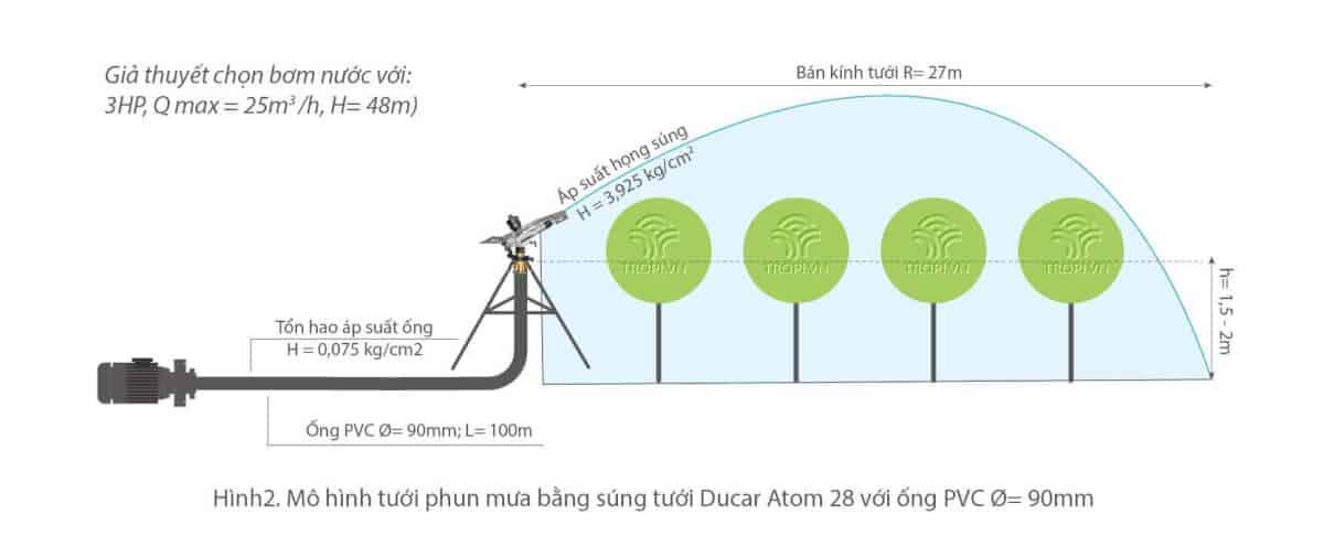 Chon-co-ong-cho-He-thong-tuoi-phun-mua---2
