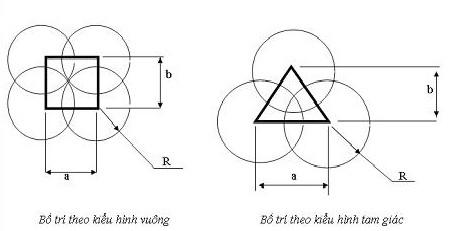 Bố trí tưới phun mưa theo kiểu hình vuông và hình tam giác
