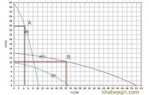 Đường biểu đồ máy bơm