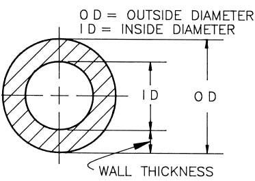 Định nghĩa cỡ ống nước