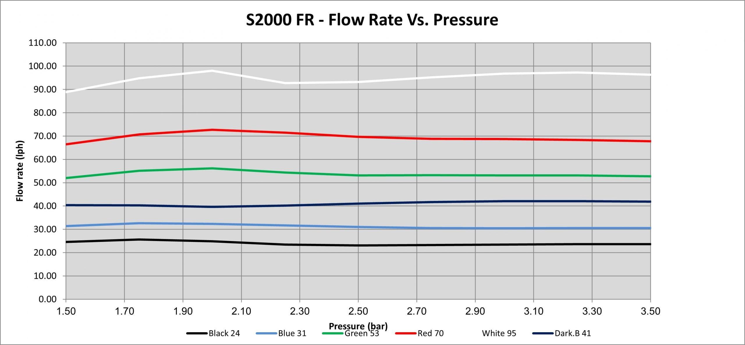 S2000 bù áp chart